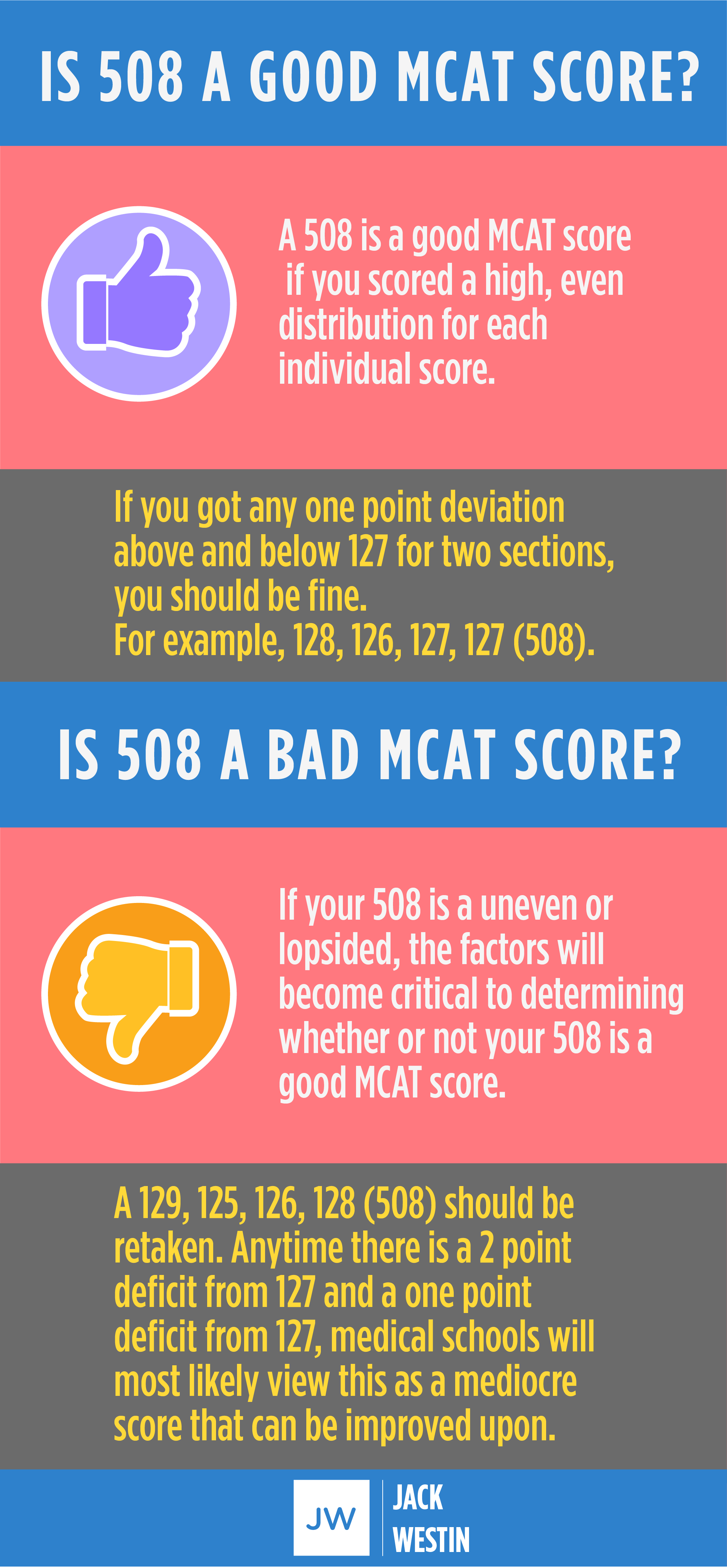 Is 508 a good MCAT score? Is 508 a bad MCAT score?